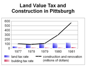 Pittsburgh Construction, 78-81